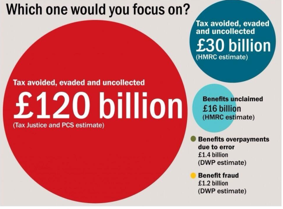 BENEFIT FRAUD IS THE BIG ISSUE, OBVIOUSLY