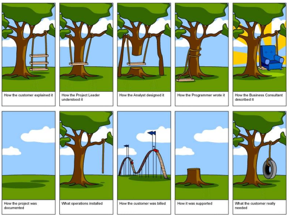 This is what happens to projects in the real world! Don't get caught out!